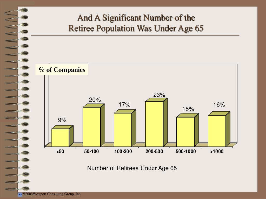 And A Significant Number of the Retiree Population Was Under Age 65