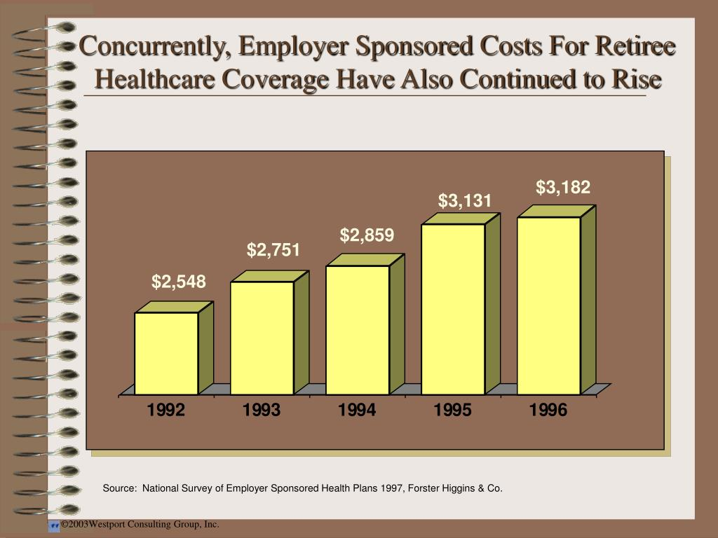Concurrently, Employer Sponsored Costs For Retiree