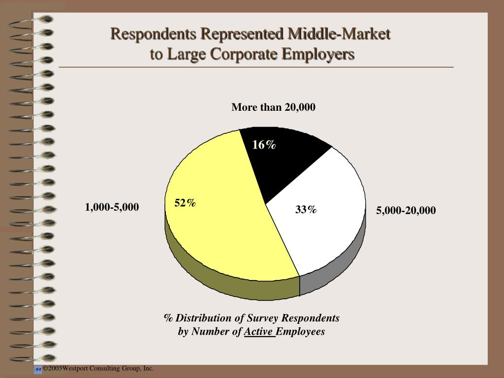 Respondents Represented Middle-Market