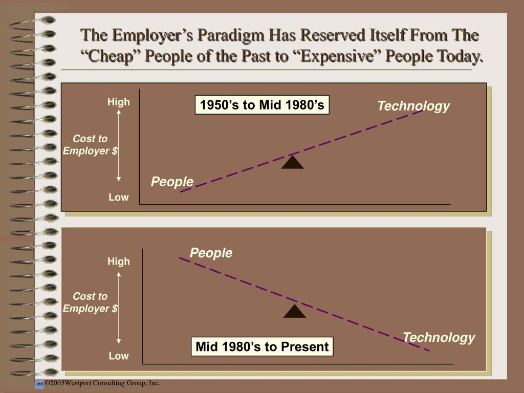 """The Employer's Paradigm Has Reserved Itself From The """"Cheap"""" People of the Past to """"Expensive"""" People Today."""