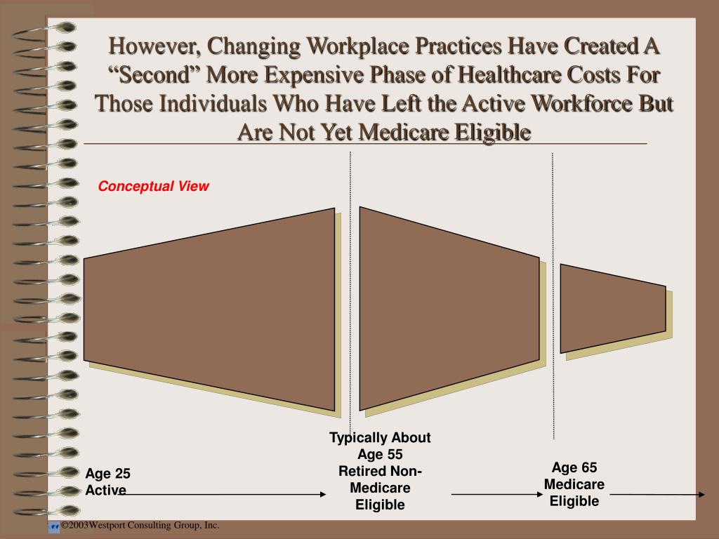 """However, Changing Workplace Practices Have Created A """"Second"""" More Expensive Phase of Healthcare Costs For Those Individuals Who Have Left the Active Workforce But Are Not Yet Medicare Eligible"""