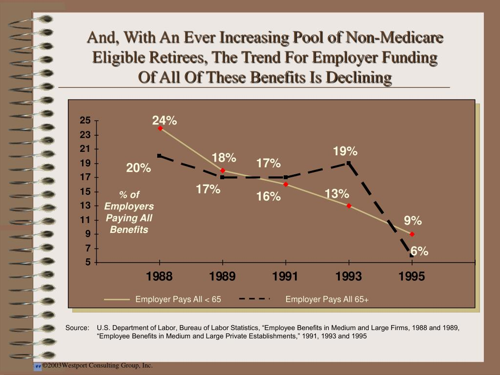 And, With An Ever Increasing Pool of Non-Medicare Eligible Retirees, The Trend For Employer Funding