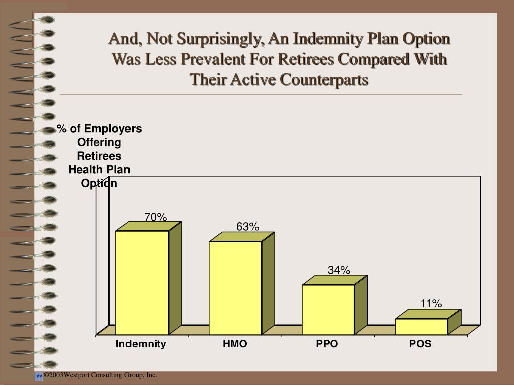 And, Not Surprisingly, An Indemnity Plan Option