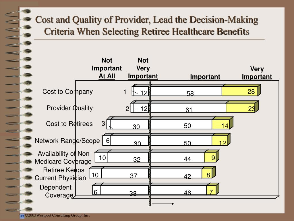 Cost and Quality of Provider, Lead the Decision-Making