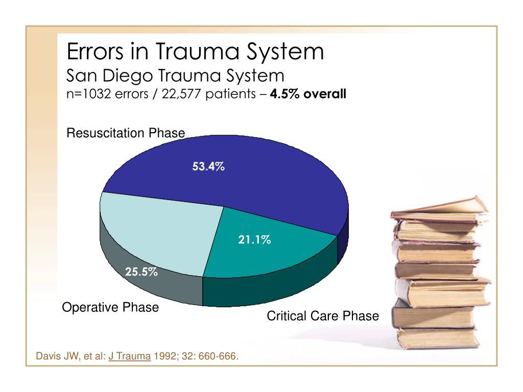 Errors in Trauma System
