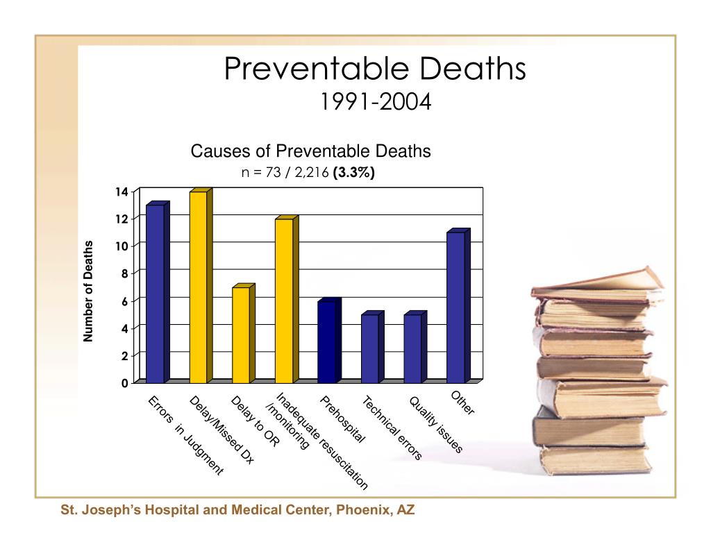 Causes of Preventable Deaths