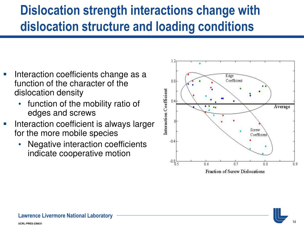 Dislocation strength interactions change with dislocation structure and loading conditions