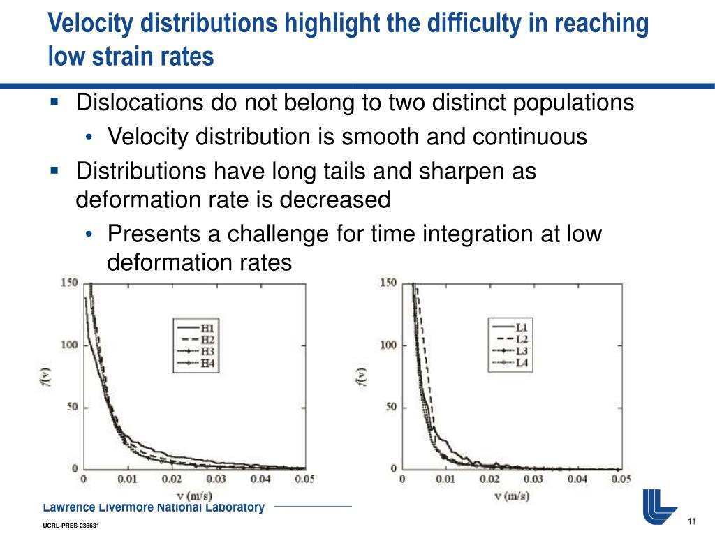 Velocity distributions highlight the difficulty in reaching low strain rates