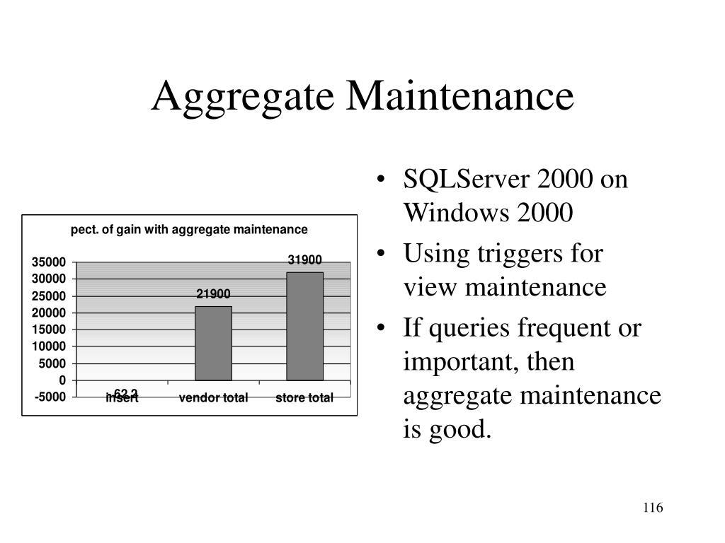 SQLServer 2000 on Windows 2000
