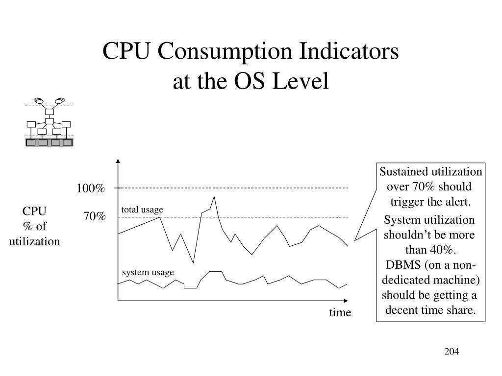 CPU Consumption Indicators