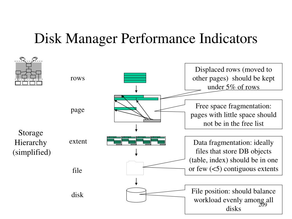 Disk Manager Performance Indicators