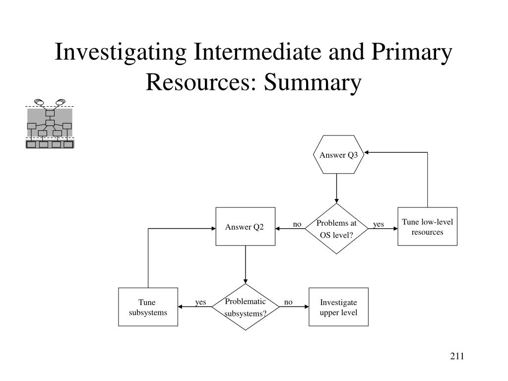 Investigating Intermediate and Primary Resources: Summary