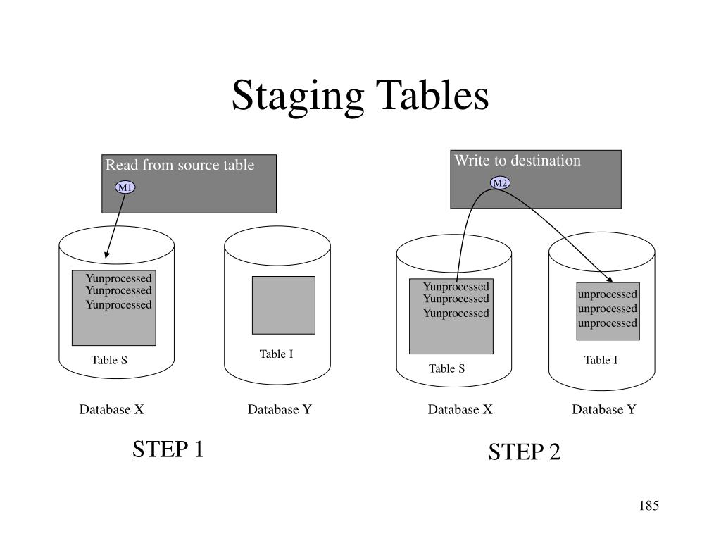 Staging Tables