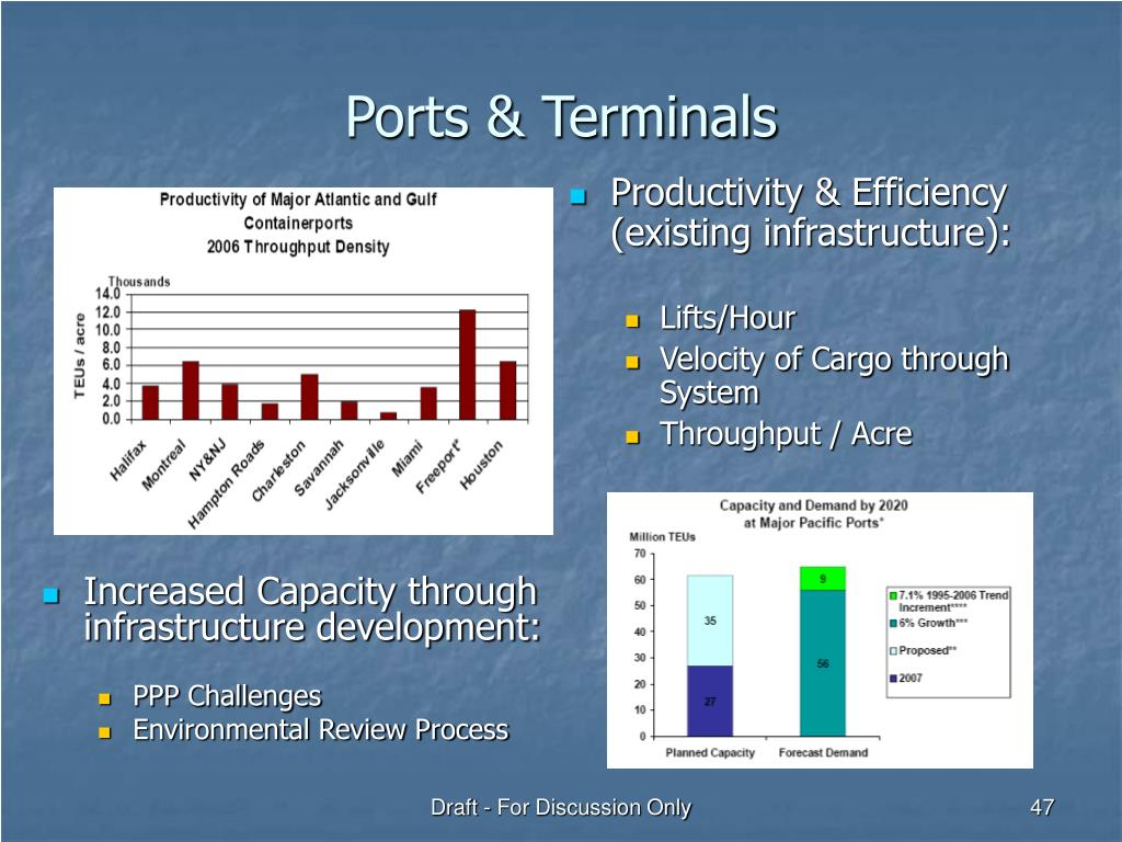 Ports & Terminals