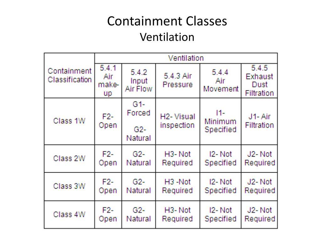 Containment Classes