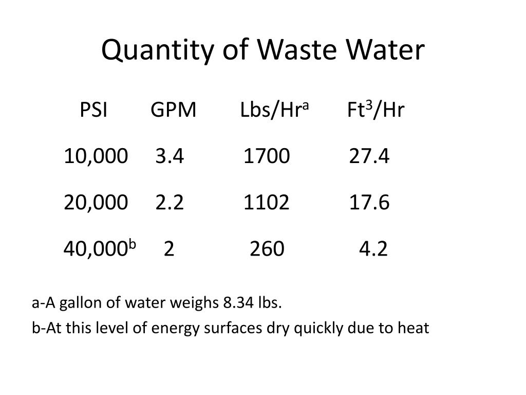 Quantity of Waste Water