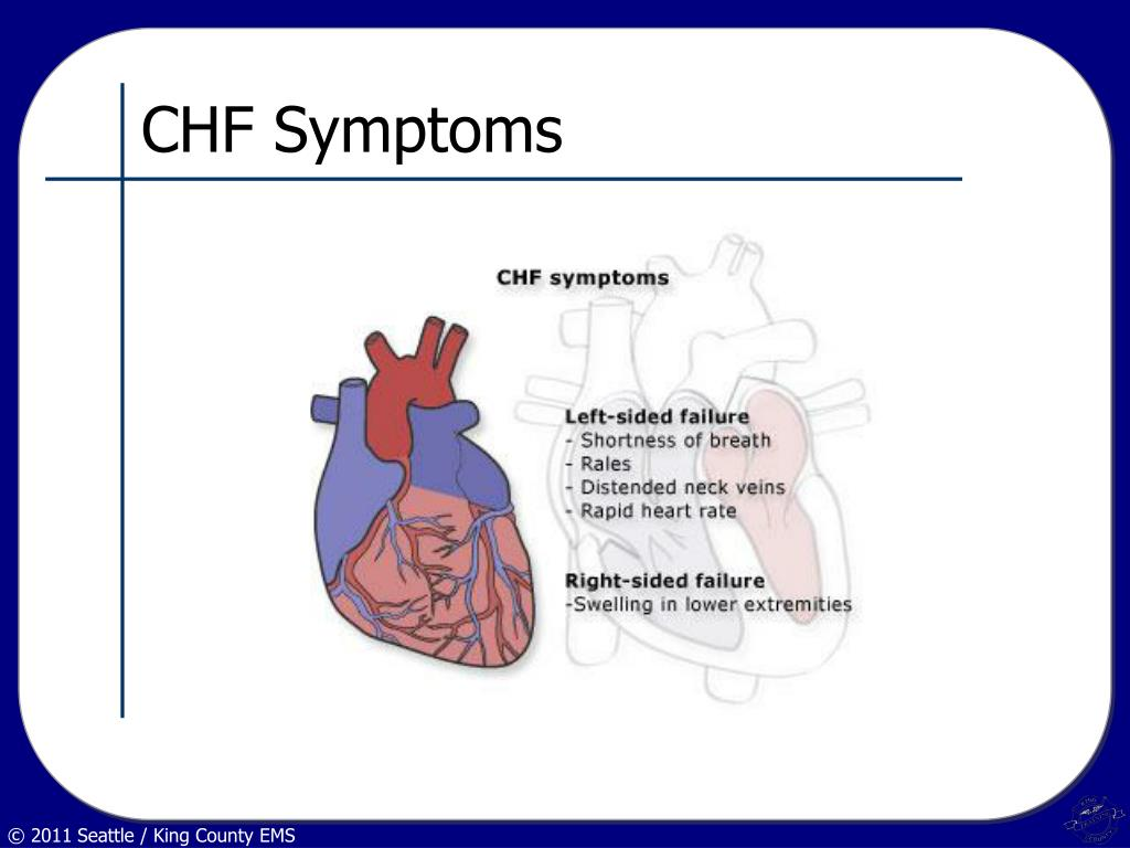CHF Symptoms