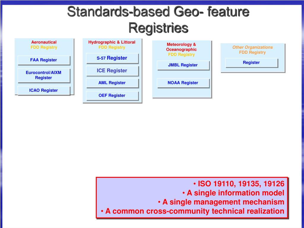 Standards-based Geo- feature