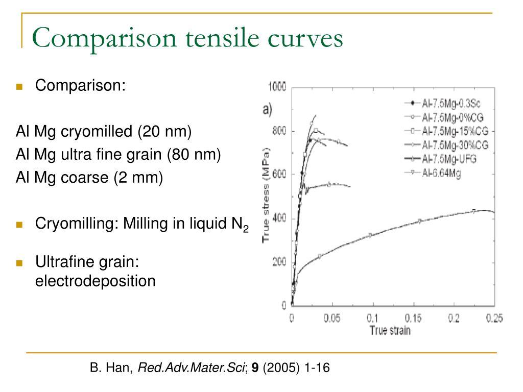 Comparison tensile curves