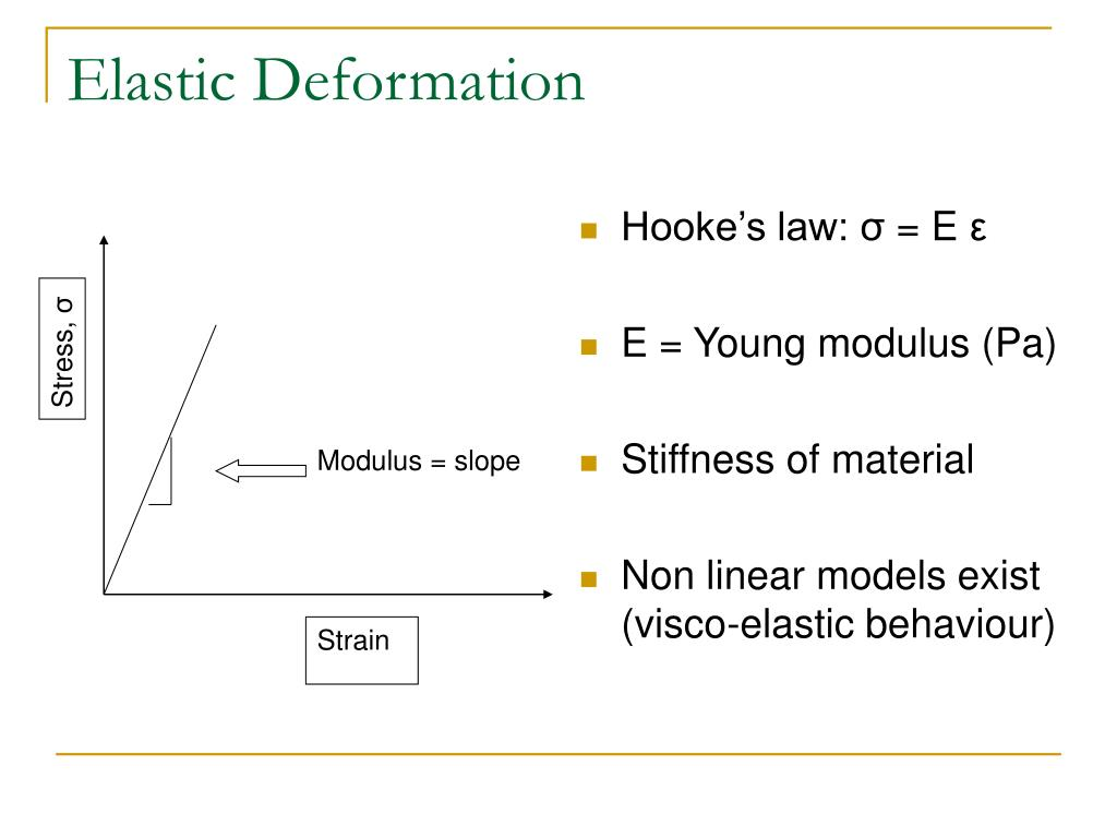 Modulus = slope