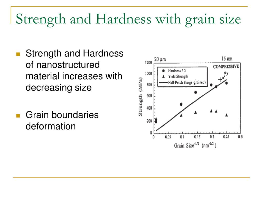 Strength and Hardness with grain size