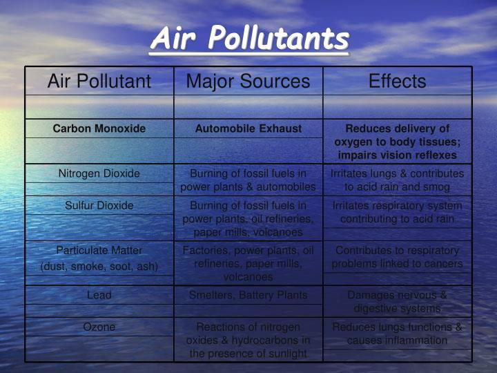Air Pollutant