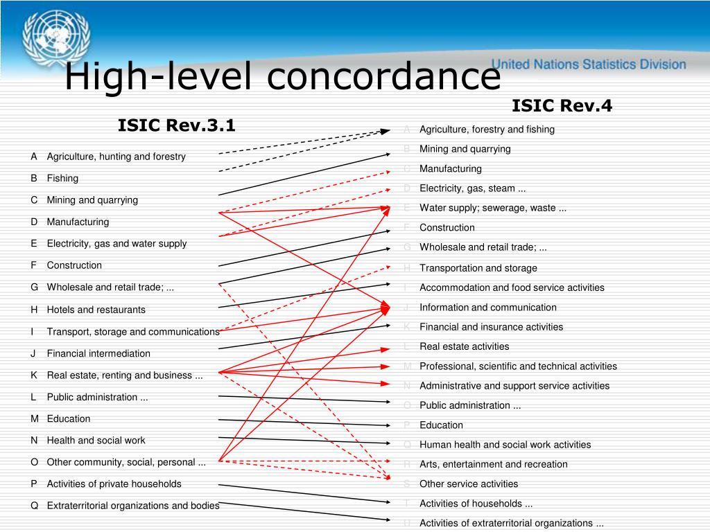 High-level concordance