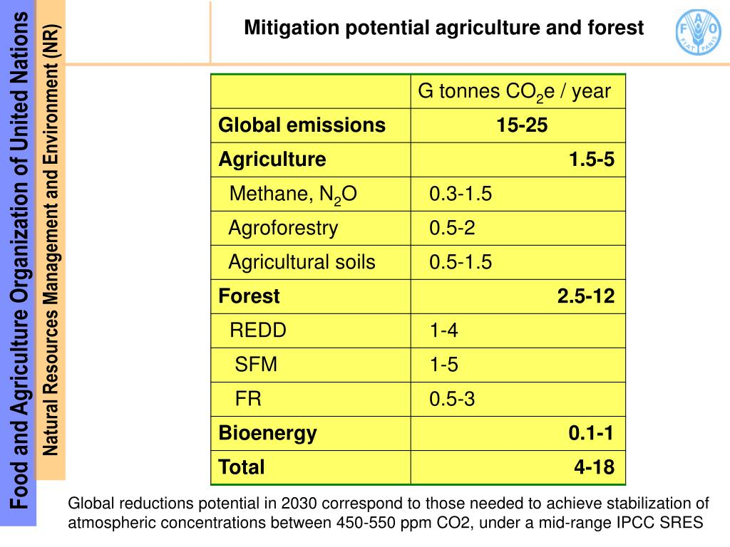 Mitigation potential agriculture and forest