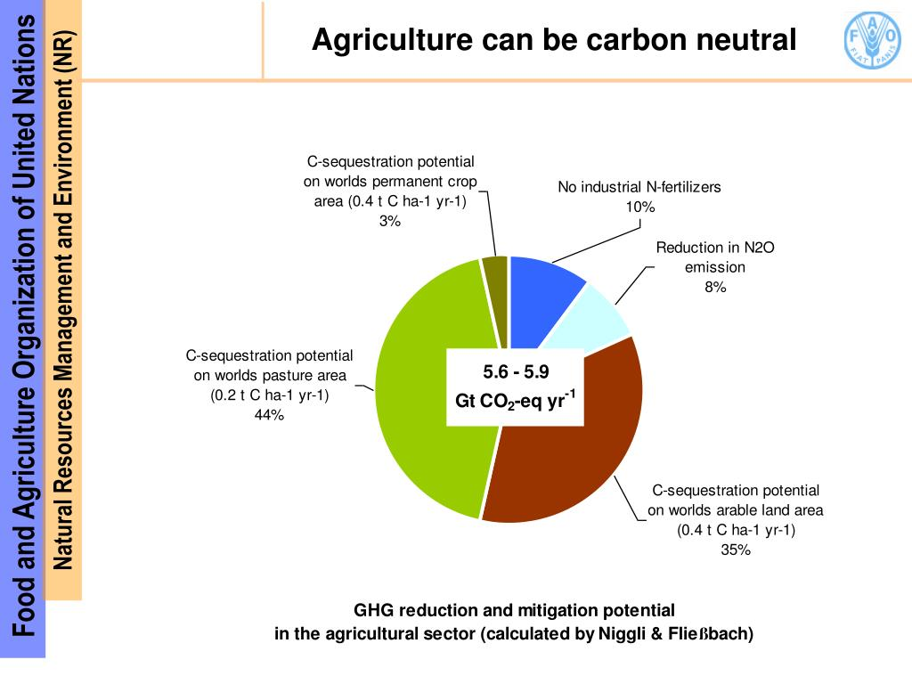 Agriculture can be carbon neutral