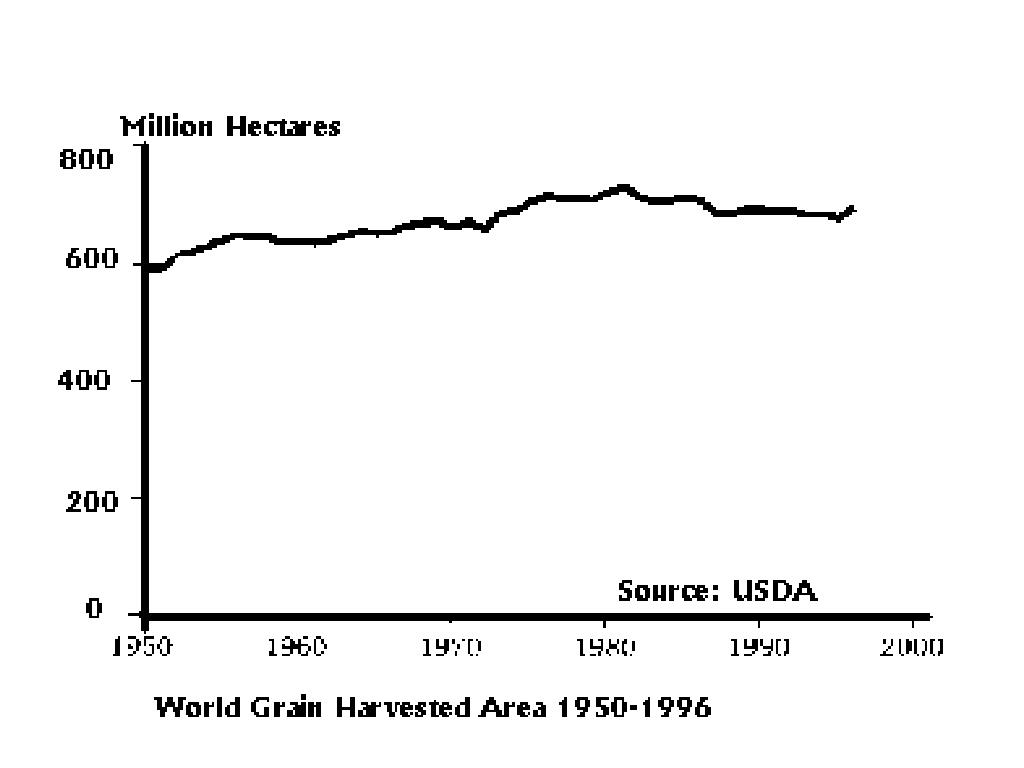 Acreage and Yield Trends