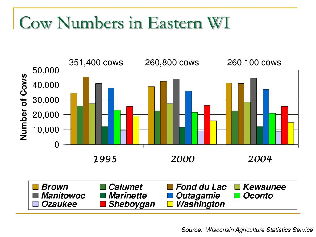 Cow Numbers in Eastern WI