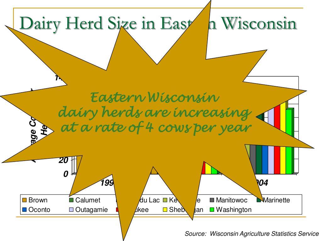 Eastern Wisconsin