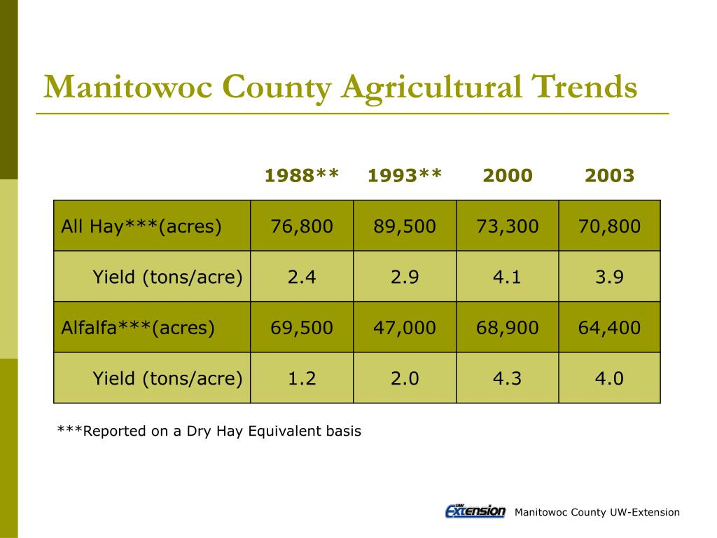 Manitowoc County Agricultural Trends