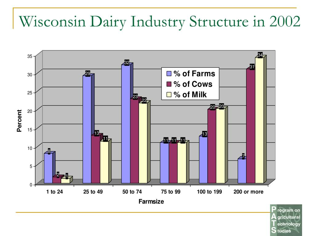 Wisconsin Dairy Industry Structure in 2002