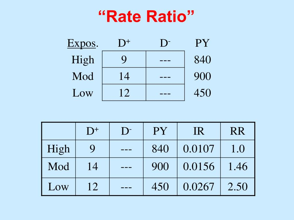 """Rate Ratio"""