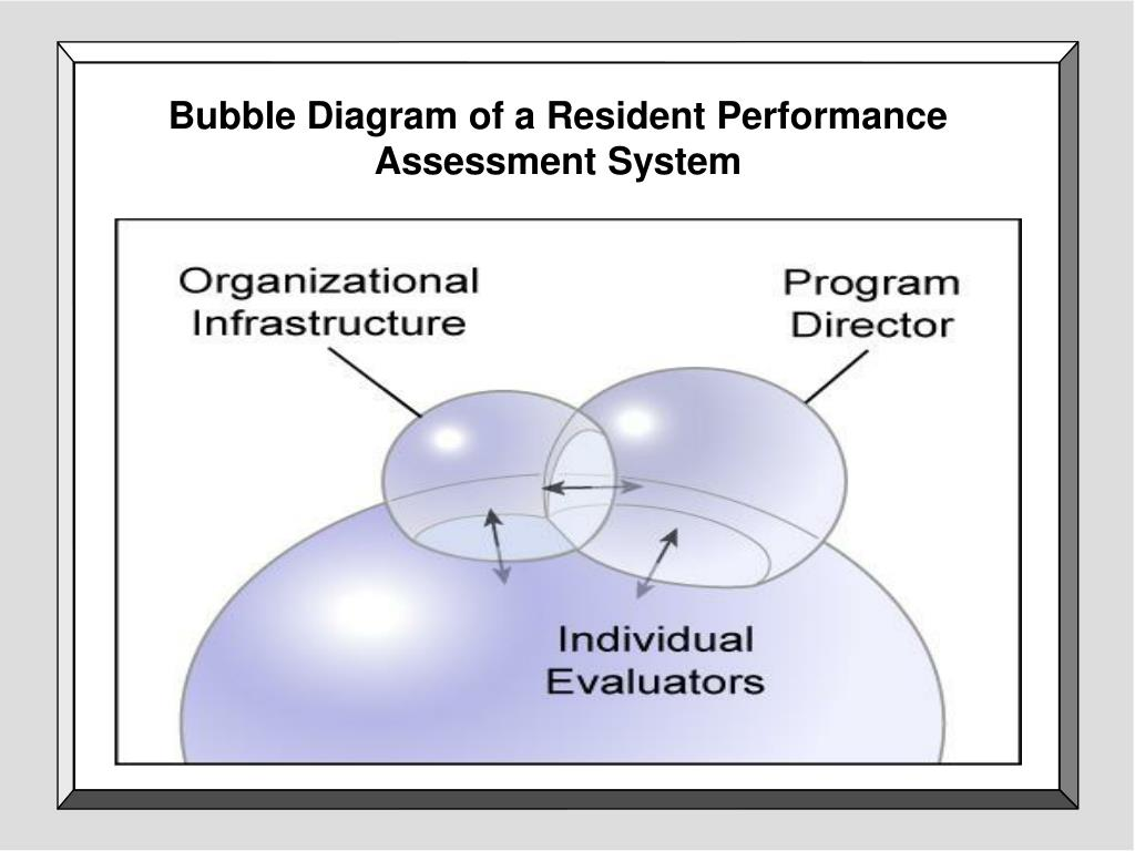 Bubble Diagram of a Resident Performance Assessment System