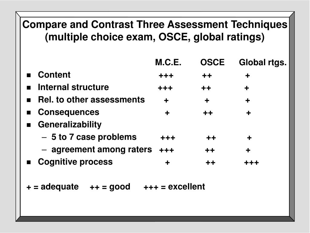 Compare and Contrast Three Assessment Techniques