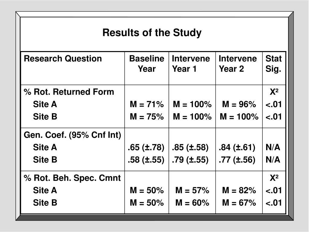 Results of the Study