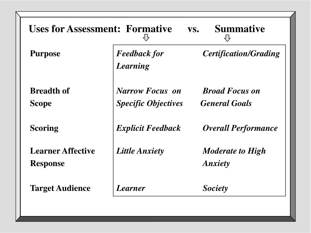 Uses for Assessment:  Formative      vs.      Summative