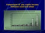 comparison of per capita income between rural and urban