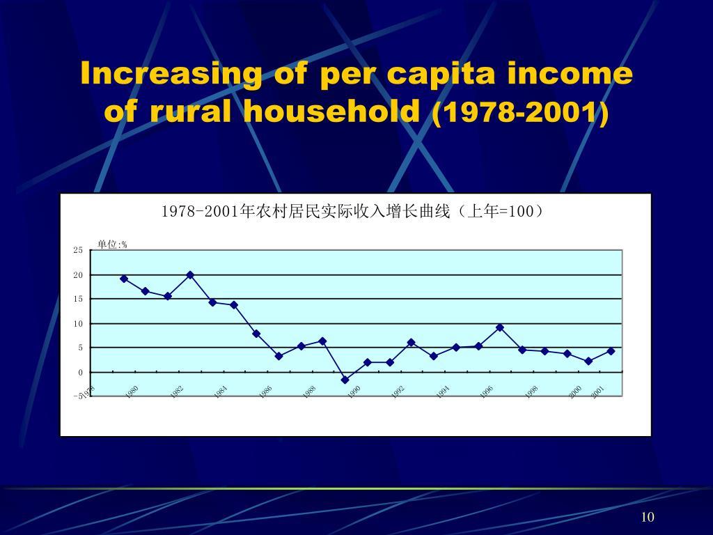 Increasing of per capita income of rural household