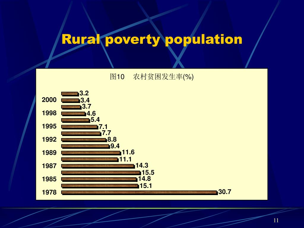 Rural poverty population