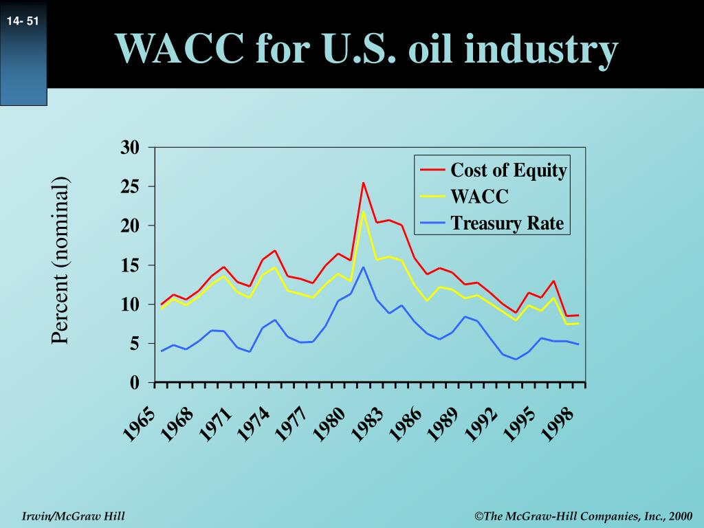 WACC for U.S. oil industry