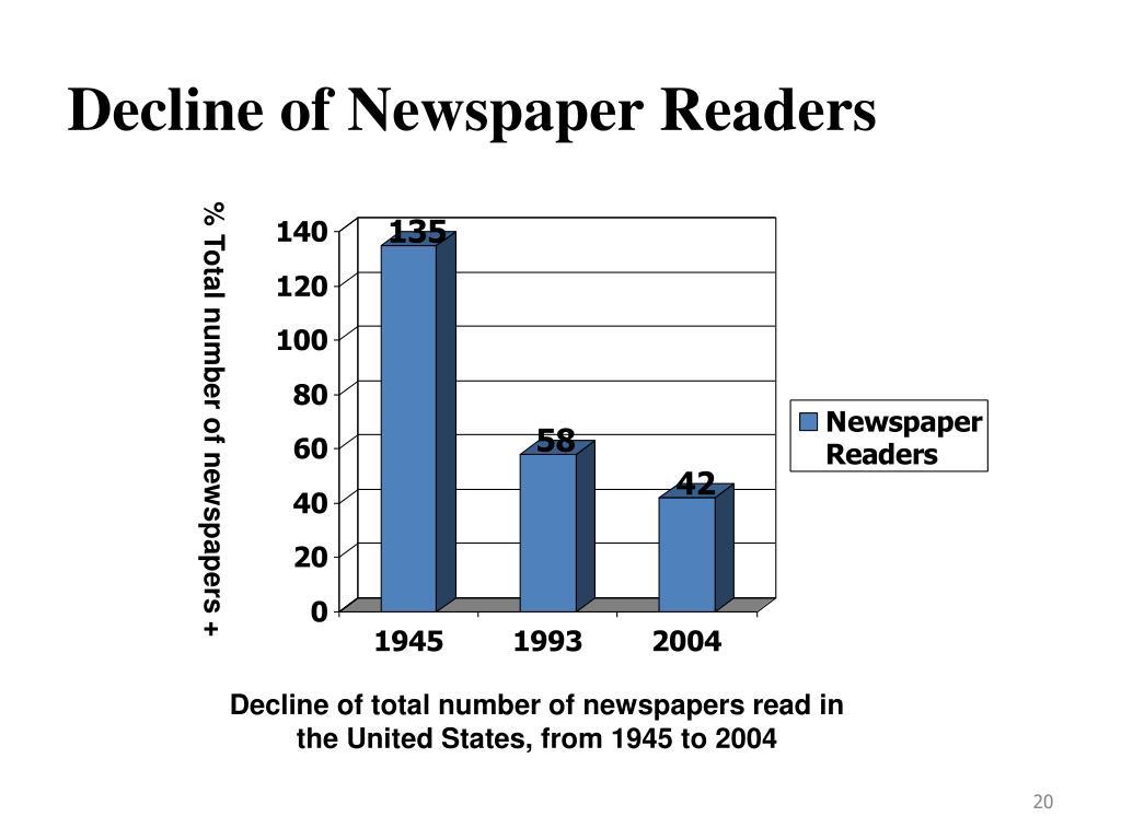 Decline of Newspaper Readers