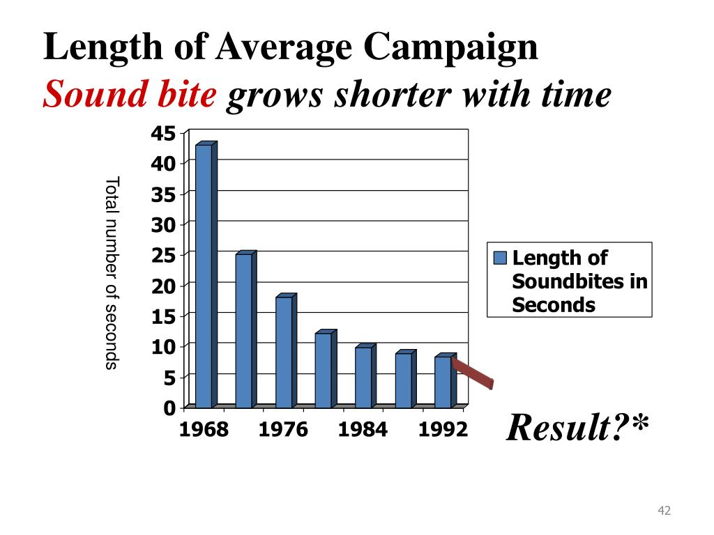 Length of Average Campaign
