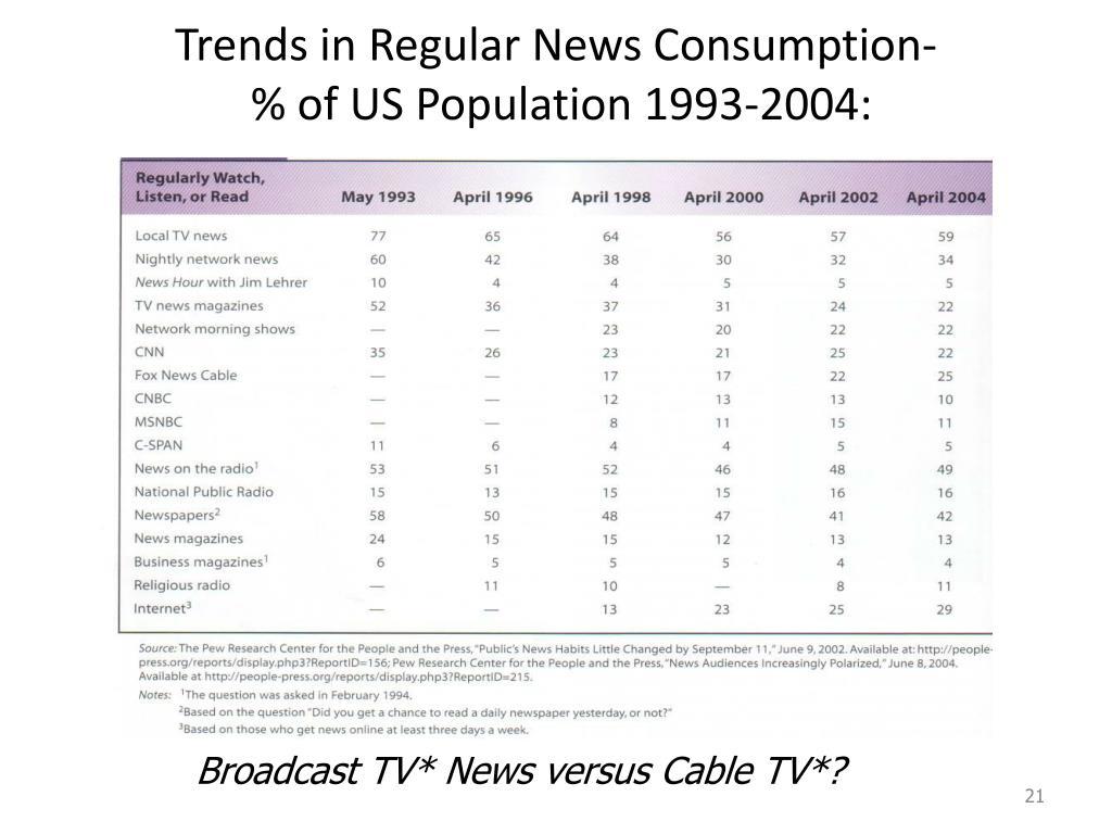 Trends in Regular News Consumption-