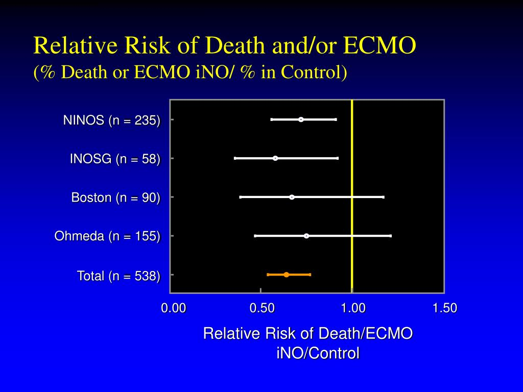 Relative Risk of Death and/or ECMO