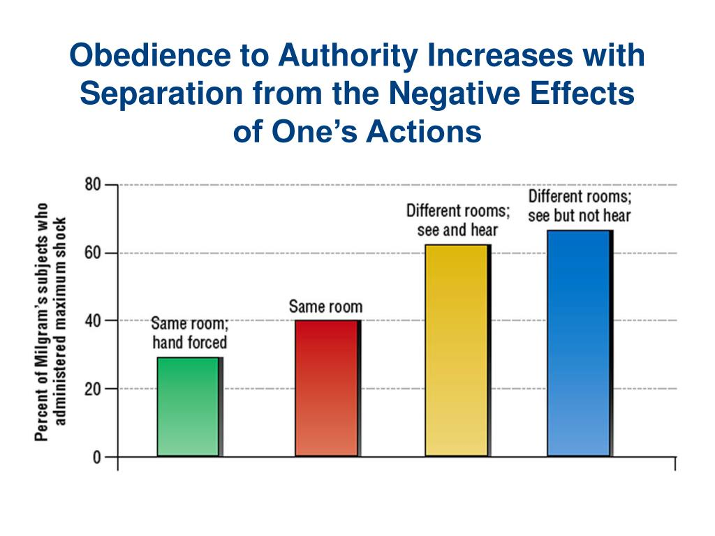 Obedience to Authority Increases with Separation from the Negative Effects of One's Actions