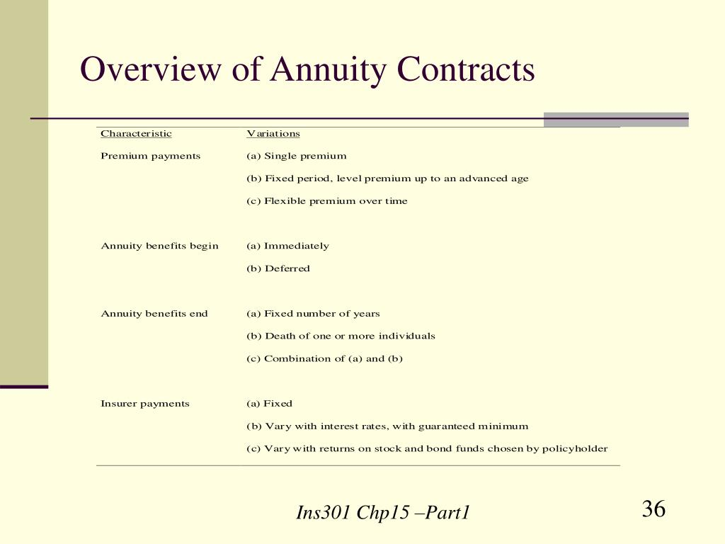 Overview of Annuity Contracts
