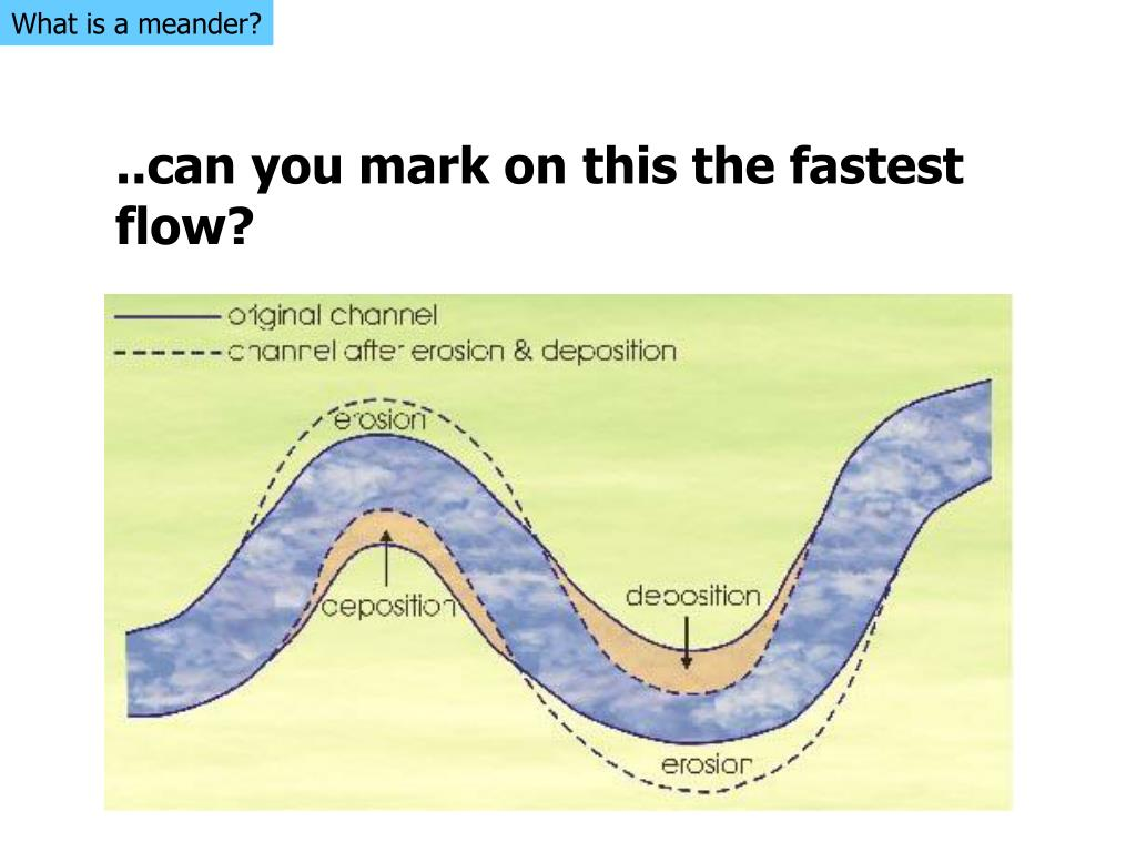 What is a meander?